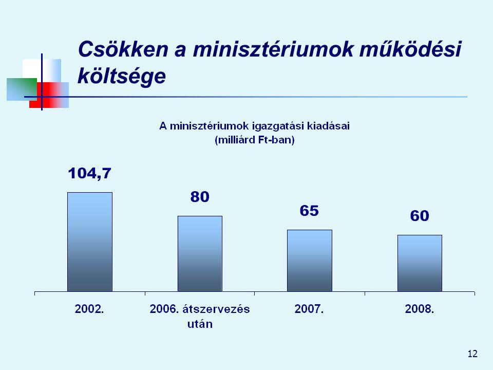 12 Csökken a minisztériumok működési költsége