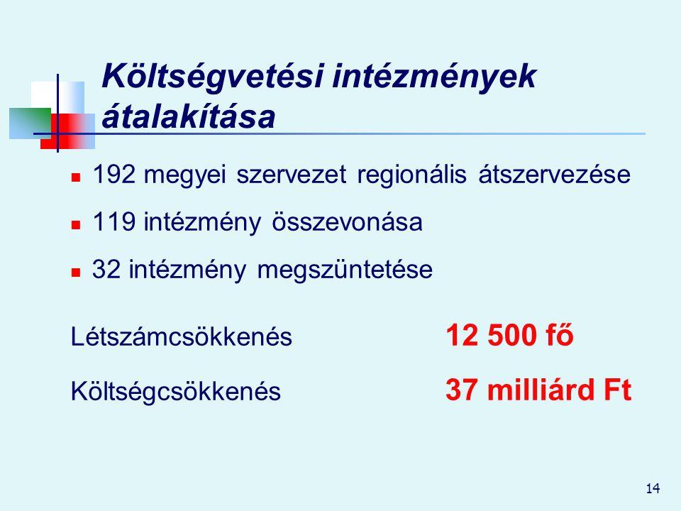 14 Költségvetési intézmények átalakítása 192 megyei szervezet regionális átszervezése 119 intézmény összevonása 32 intézmény megszüntetése Létszámcsök