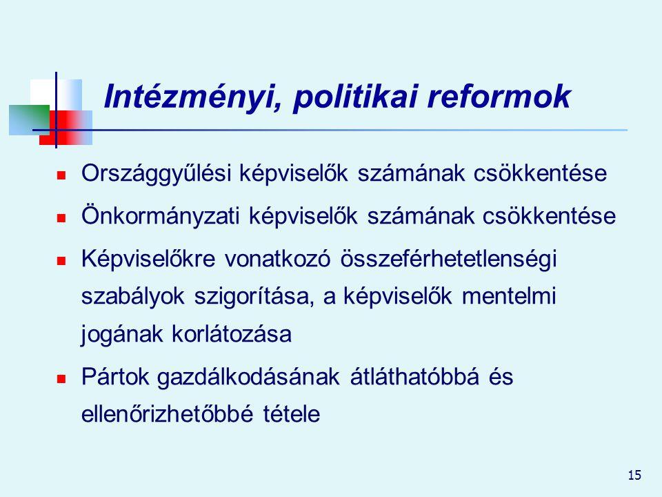 15 Intézményi, politikai reformok Országgyűlési képviselők számának csökkentése Önkormányzati képviselők számának csökkentése Képviselőkre vonatkozó ö