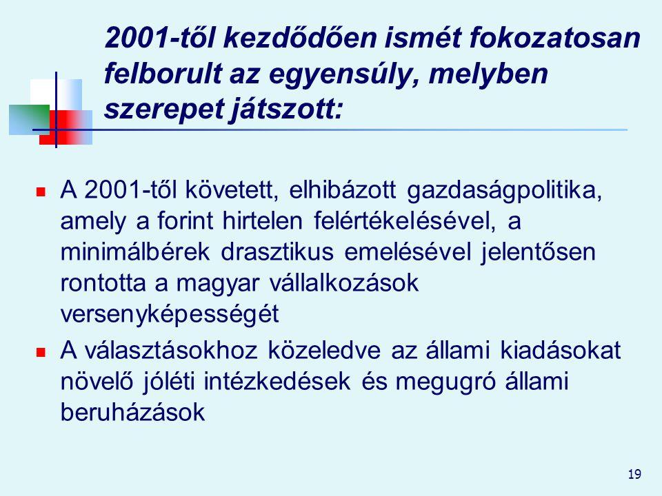 19 2001-től kezdődően ismét fokozatosan felborult az egyensúly, melyben szerepet játszott: A 2001-től követett, elhibázott gazdaságpolitika, amely a f