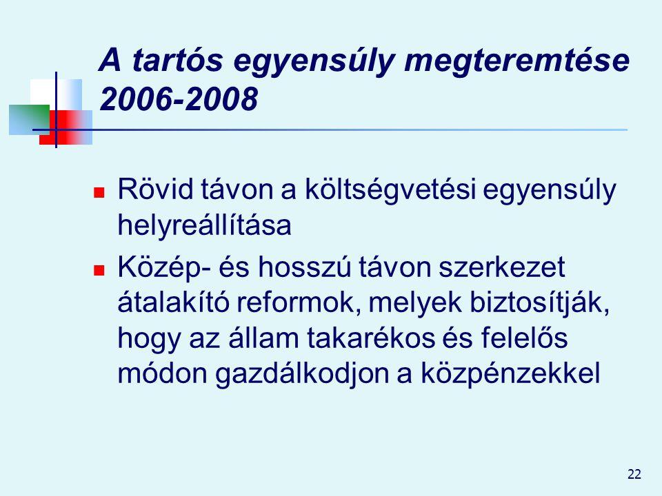 22 A tartós egyensúly megteremtése 2006-2008 Rövid távon a költségvetési egyensúly helyreállítása Közép- és hosszú távon szerkezet átalakító reformok,