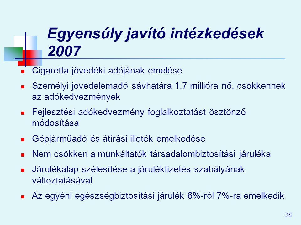 28 Egyensúly javító intézkedések 2007 Cigaretta jövedéki adójának emelése Személyi jövedelemadó sávhatára 1,7 millióra nő, csökkennek az adókedvezmény