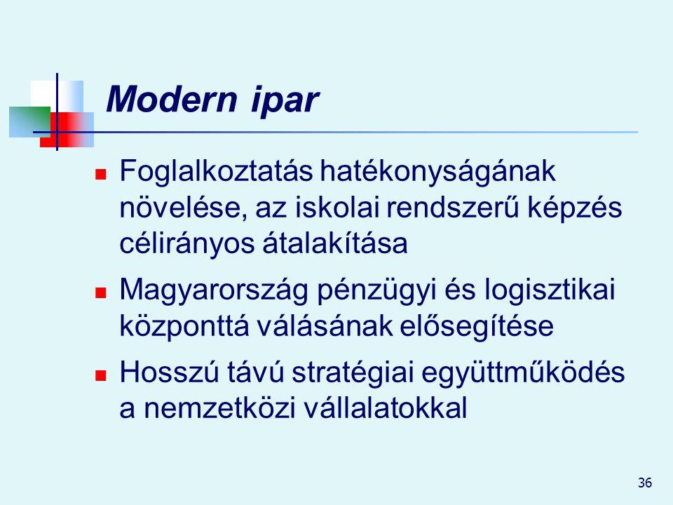 36 Modern ipar Foglalkoztatás hatékonyságának növelése, az iskolai rendszerű képzés célirányos átalakítása Magyarország pénzügyi és logisztikai közpon