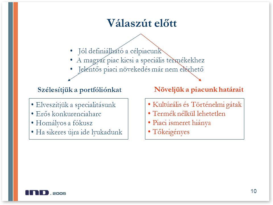 10 Válaszút előtt Jól definiálható a célpiacunk A magyar piac kicsi a speciális termékekhez Jelentős piaci növekedés már nem elérhető Szélesítjük a portfóliónkat Növeljük a piacunk határait Elveszítjük a specialitásunk Erős konkurenciaharc Homályos a fókusz Ha sikeres újra ide lyukadunk Kultúrális és Történelmi gátak Termék nélkül lehetetlen Piaci ismeret hiány Tőkeigényes Növeljük a piacunk határait Kultúrális és Történelmi gátak Termék nélkül lehetetlen Piaci ismeret hiánya Tőkeigényes