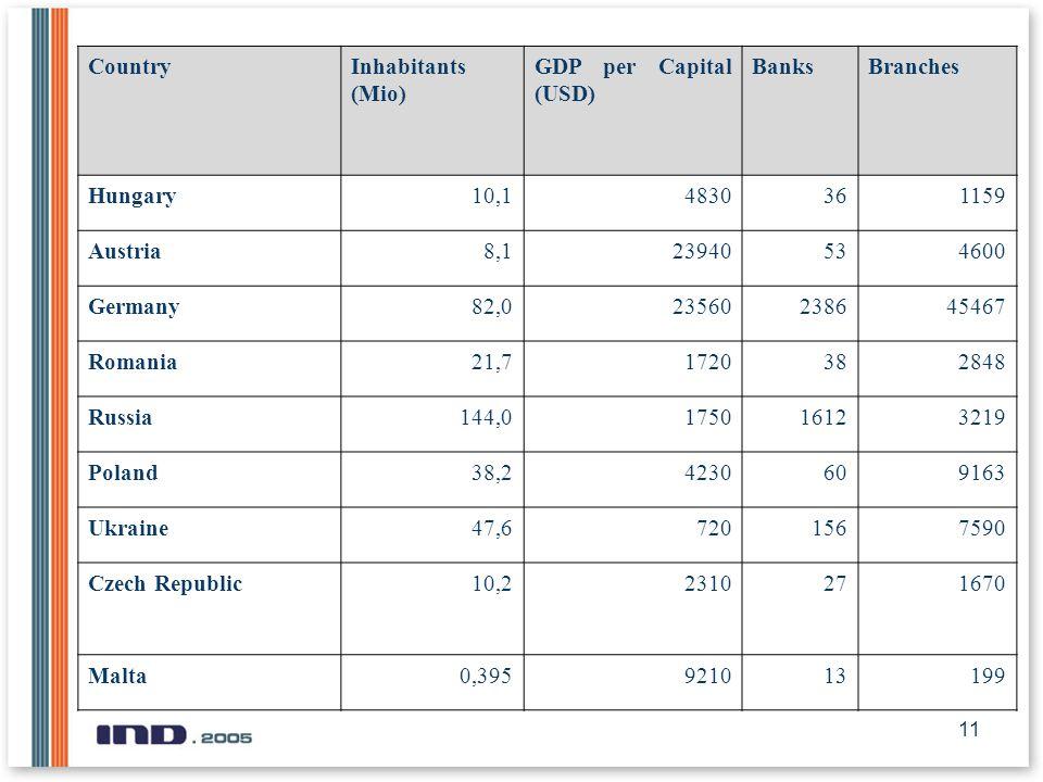 11 CountryInhabitants (Mio) GDP per Capital (USD) BanksBranches Hungary10,14830361159 Austria8,123940534600 Germany82,023560238645467 Romania21,71720382848 Russia144,0175016123219 Poland38,24230609163 Ukraine47,67201567590 Czech Republic10,22310271670 Malta0,395921013199