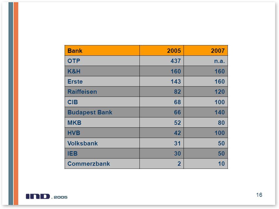 16 Bank20052007 OTP437n.a. K&H160 Erste143160 Raiffeisen82120 CIB68100 Budapest Bank66140 MKB5280 HVB42100 Volksbank3150 IEB3050 Commerzbank210