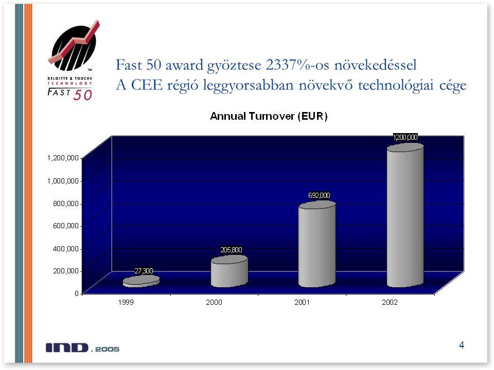 4 Fast 50 award gyöztese 2337%-os növekedéssel A CEE régió leggyorsabban növekvő technológiai cége