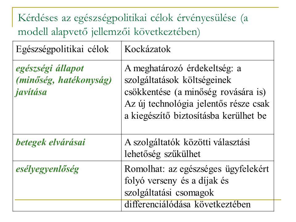 Egészségpolitikai célokKockázatok egészségi állapot (minőség, hatékonyság) javítása A meghatározó érdekeltség: a szolgáltatások költségeinek csökkentése (a minőség rovására is) Az új technológia jelentős része csak a kiegészítő biztosításba kerülhet be betegek elvárásaiA szolgáltatók közötti választási lehetőség szűkülhet esélyegyenlőségRomolhat: az egészséges ügyfelekért folyó verseny és a díjak és szolgáltatási csomagok differenciálódása következtében Kérdéses az egészségpolitikai célok érvényesülése (a modell alapvető jellemzői következtében)