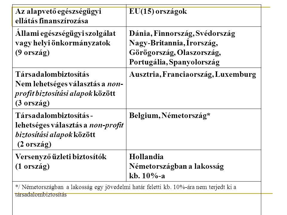 Az alapvető egészségügyi ellátás finanszírozása EU(15) országok Állami egészségügyi szolgálat vagy helyi önkormányzatok (9 ország) Dánia, Finnország, Svédország Nagy-Britannia, Írország, Görögország, Olaszország, Portugália, Spanyolország Társadalombiztosítás Nem lehetséges választás a non- profit biztosítási alapok között (3 ország) Ausztria, Franciaország, Luxemburg Társadalombiztosítás - lehetséges választás a non-profit biztosítási alapok között (2 ország) Belgium, Németország* Versenyző üzleti biztosítók (1 ország) Hollandia Németországban a lakosság kb.