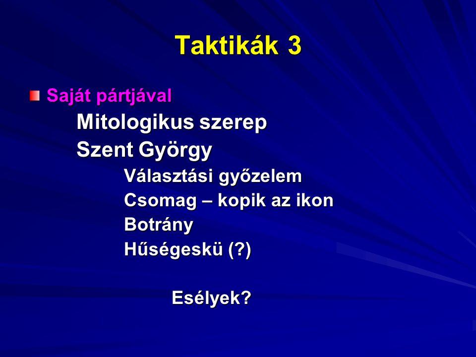 Taktikák 3 Saját pártjával Mitologikus szerep Szent György Választási győzelem Csomag – kopik az ikon Botrány Hűségeskü (?) Esélyek?