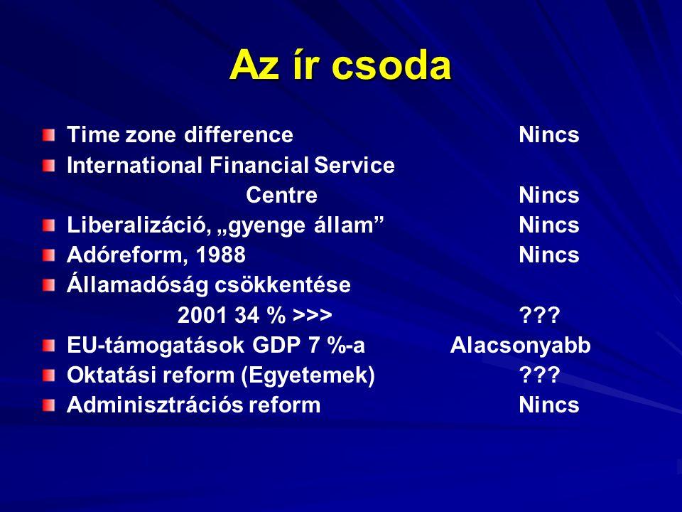 """Az ír csoda Time zone differenceNincs International Financial Service CentreNincs Liberalizáció, """"gyenge állam Nincs Adóreform, 1988Nincs Államadóság csökkentése 2001 34 % >>>??."""