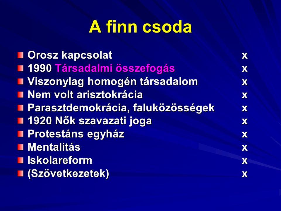 A finn csoda Orosz kapcsolat x 1990 Társadalmi összefogás x Viszonylag homogén társadalomx Nem volt arisztokráciax Parasztdemokrácia, faluközösségekx 1920 Nők szavazati jogax Protestáns egyházx Mentalitásx Iskolareformx (Szövetkezetek)x