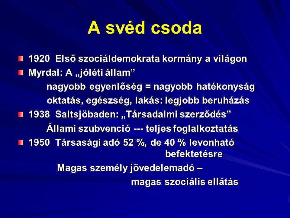 """A svéd csoda 1920 Első szociáldemokrata kormány a világon Myrdal: A """"jóléti állam nagyobb egyenlőség = nagyobb hatékonyság oktatás, egészség, lakás: legjobb beruházás oktatás, egészség, lakás: legjobb beruházás 1938 Saltsjöbaden: """"Társadalmi szerződés Állami szubvenció --- teljes foglalkoztatás 1950 Társasági adó 52 %, de 40 % levonható befektetésre Magas személy jövedelemadó – Magas személy jövedelemadó – magas szociális ellátás magas szociális ellátás"""