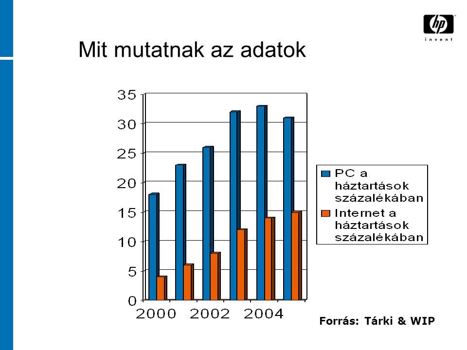 Mit mutatnak az adatok Forrás: Tárki & WIP