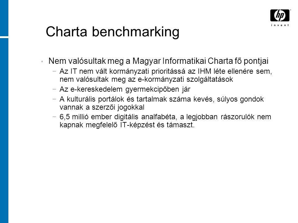 Charta benchmarking Nem valósultak meg a Magyar Informatikai Charta fő pontjai −Az IT nem vált kormányzati prioritássá az IHM léte ellenére sem, nem valósultak meg az e-kormányzati szolgáltatások −Az e-kereskedelem gyermekcipőben jár −A kulturális portálok és tartalmak száma kevés, súlyos gondok vannak a szerzői jogokkal −6,5 millió ember digitális analfabéta, a legjobban rászorulók nem kapnak megfelelő IT-képzést és támaszt.