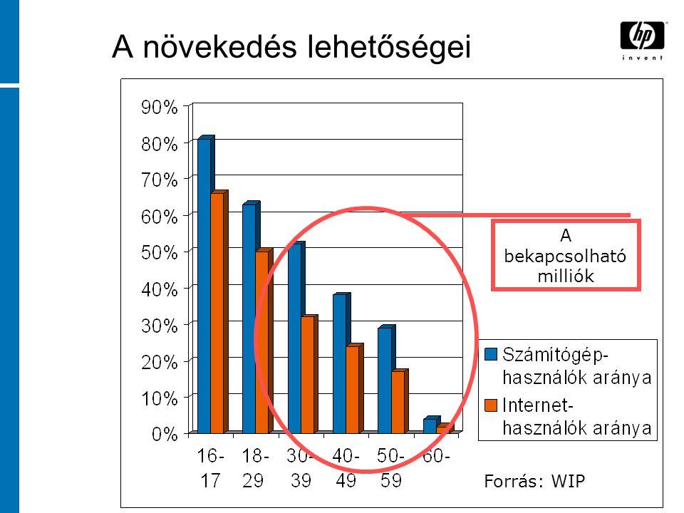 Forrás: WIP A növekedés lehetőségei A bekapcsolható milliók