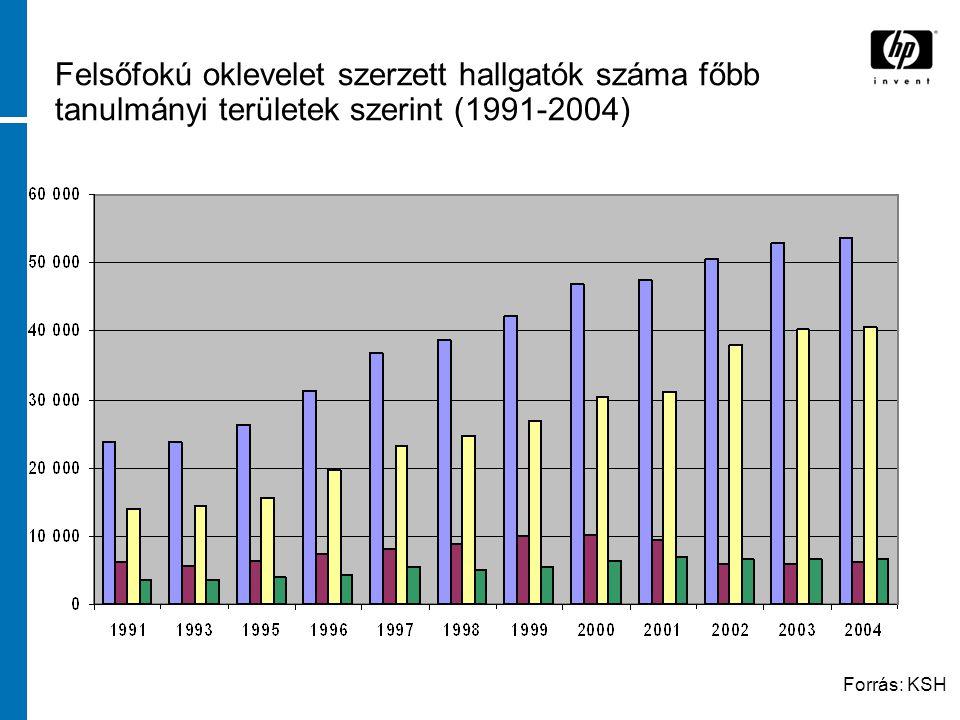 Felsőfokú oklevelet szerzett hallgatók száma főbb tanulmányi területek szerint (1991-2004) Forrás: KSH