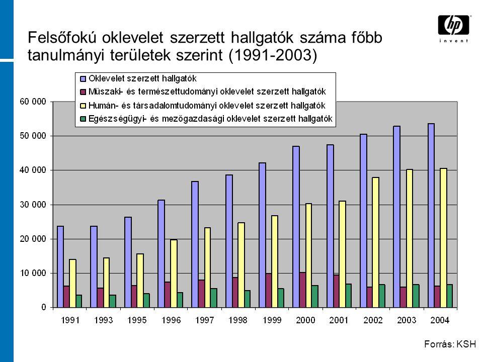 Felsőfokú oklevelet szerzett hallgatók száma főbb tanulmányi területek szerint (1991-2003) Forrás: KSH