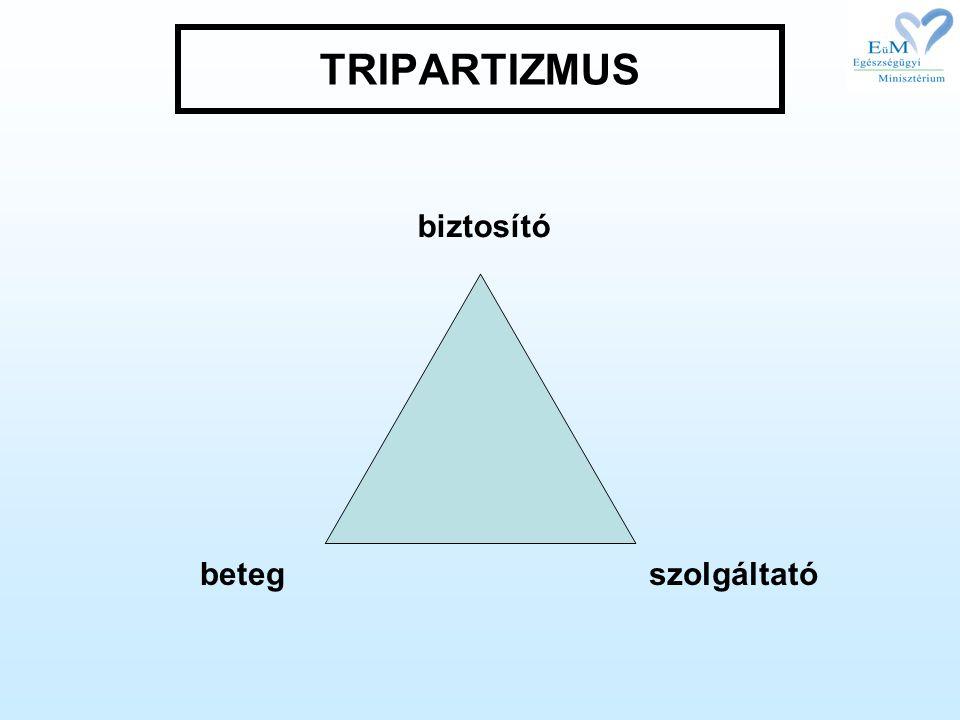 TRIPARTIZMUS biztosító betegszolgáltató