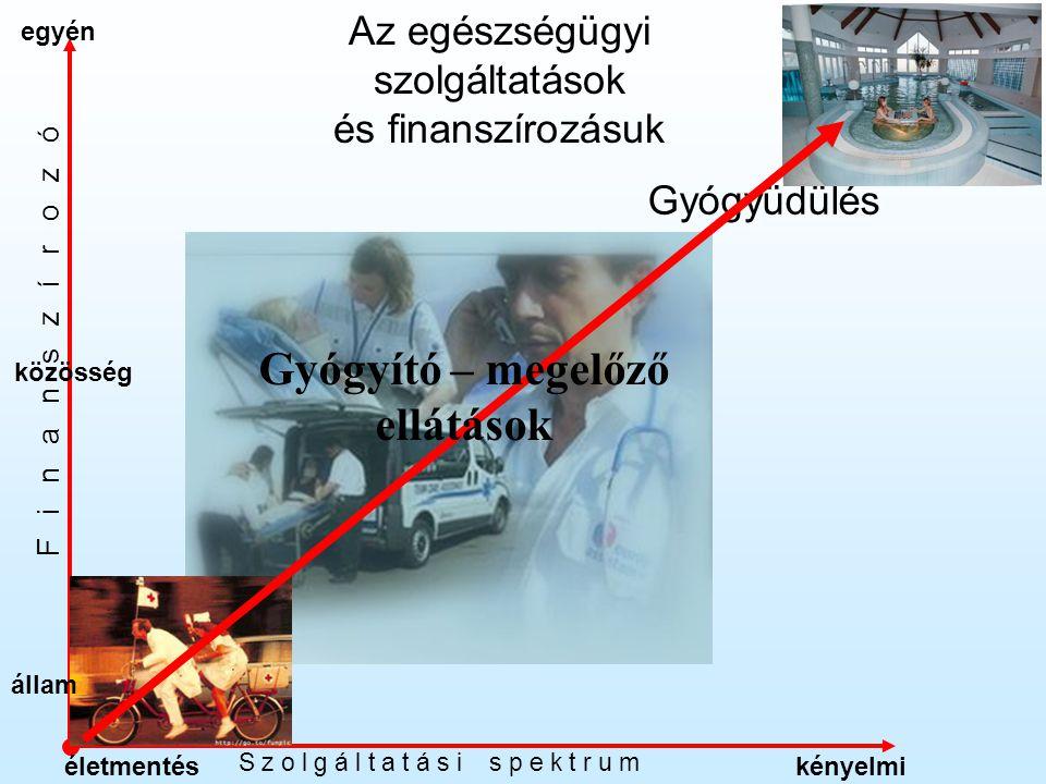 közösség egyén S z o l g á l t a t á s i s p e k t r u m F i n a n s z í r o z ó kényelmiéletmentés Az egészségügyi szolgáltatások és finanszírozásuk