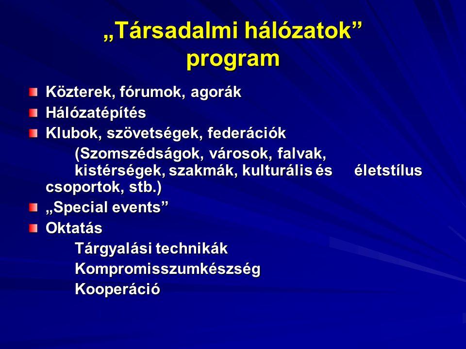 """""""Társadalmi hálózatok program Közterek, fórumok, agorák Hálózatépítés Klubok, szövetségek, federációk (Szomszédságok, városok, falvak, kistérségek, szakmák, kulturális és életstílus csoportok, stb.) """"Special events Oktatás Tárgyalási technikák KompromisszumkészségKooperáció"""