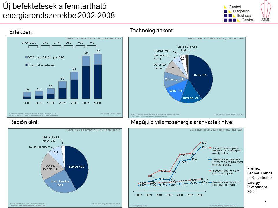 1 Megújuló villamosenergia arányát tekintve: Új befektetések a fenntartható energiarendszerekbe 2002-2008 Technológiánként: Értékben: Régiónként: Forrás: Global Trends in Sustainable Energy Investment 2009
