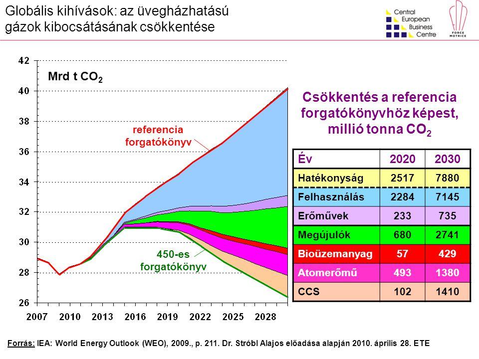 Forrás: IEA: World Energy Outlook (WEO), 2009., p. 211. Dr. Stróbl Alajos előadása alapján 2010. április 28. ETE referencia forgatókönyv 450-es forgat