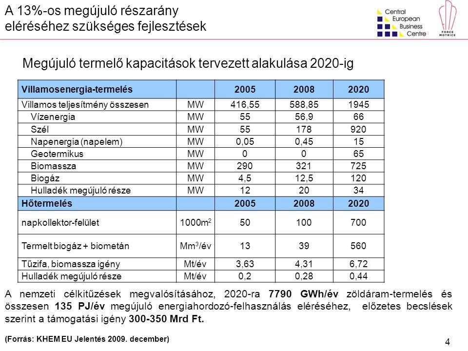4 A nemzeti célkitűzések megvalósításához, 2020-ra 7790 GWh/év zöldáram-termelés és összesen 135 PJ/év megújuló energiahordozó-felhasználás eléréséhez
