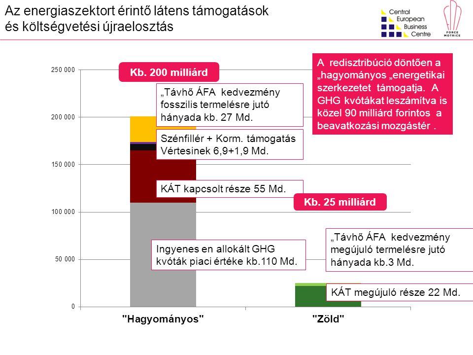 """Ingyenes en allokált GHG kvóták piaci értéke kb.110 Md. """"Távhő ÁFA kedvezmény fosszilis termelésre jutó hányada kb. 27 Md. Szénfillér + Korm. támogatá"""
