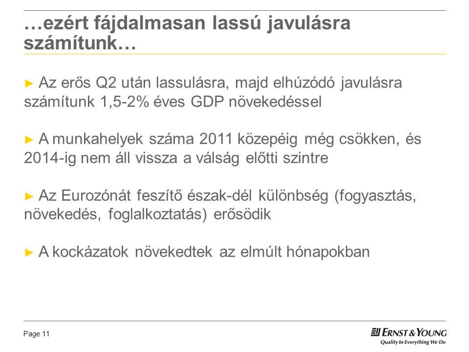 Page 11 …ezért fájdalmasan lassú javulásra számítunk… ► Az erős Q2 után lassulásra, majd elhúzódó javulásra számítunk 1,5-2% éves GDP növekedéssel ► A munkahelyek száma 2011 közepéig még csökken, és 2014-ig nem áll vissza a válság előtti szintre ► Az Eurozónát feszítő észak-dél különbség (fogyasztás, növekedés, foglalkoztatás) erősödik ► A kockázatok növekedtek az elmúlt hónapokban