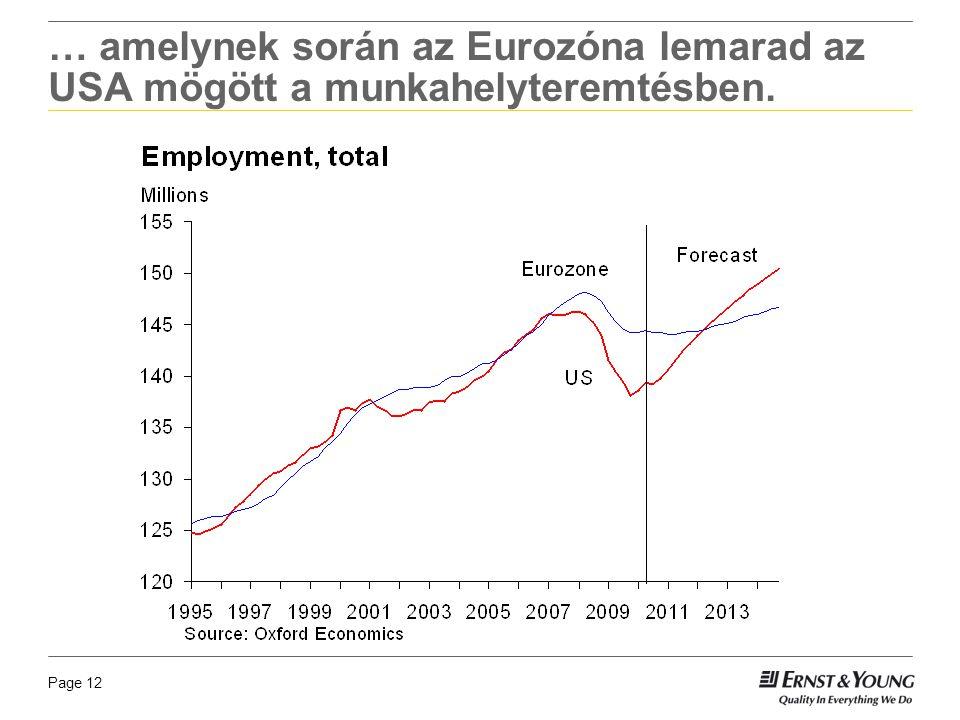 Page 12 … amelynek során az Eurozóna lemarad az USA mögött a munkahelyteremtésben.