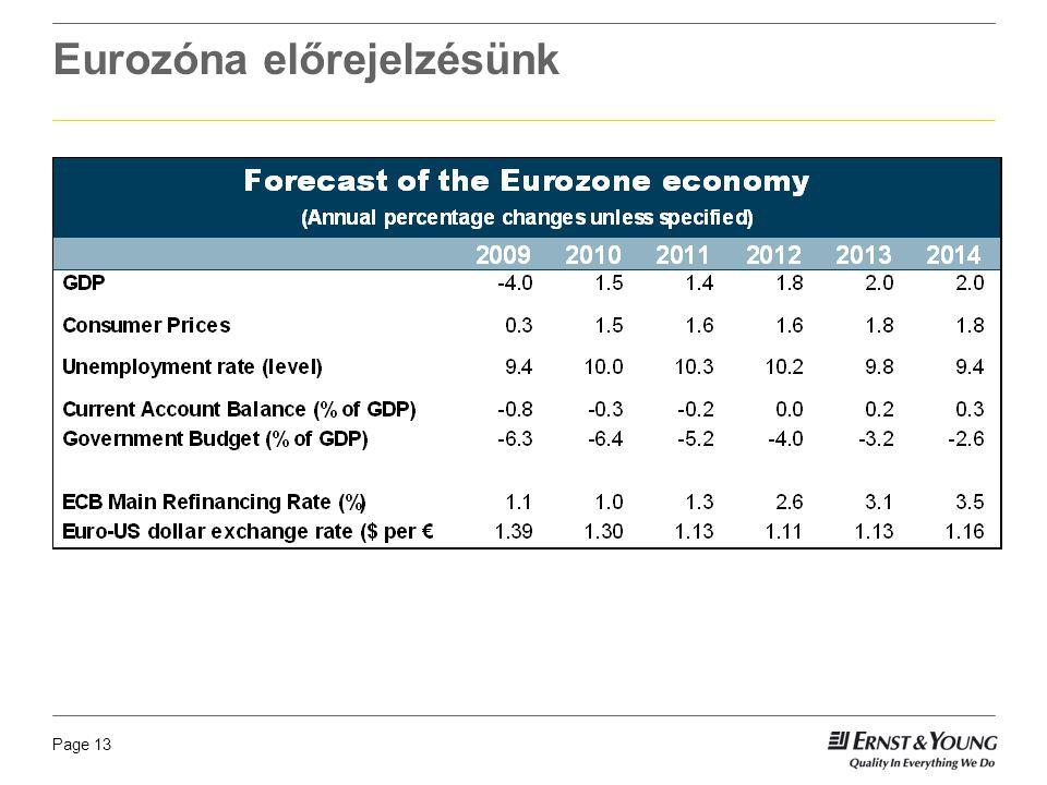 Page 13 Eurozóna előrejelzésünk