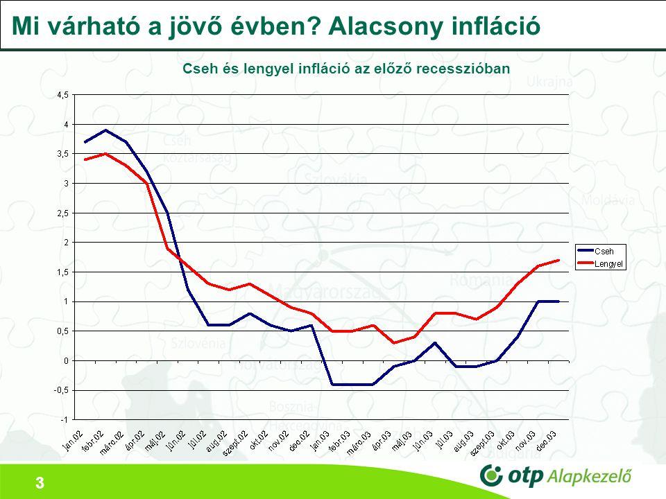 3 Mi várható a jövő évben? Alacsony infláció Cseh és lengyel infláció az előző recesszióban