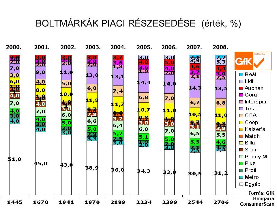 BOLTMÁRKÁK PIACI RÉSZESEDÉSE (érték, %) Forrás: GfK Hungária ConsumerScan 2000.