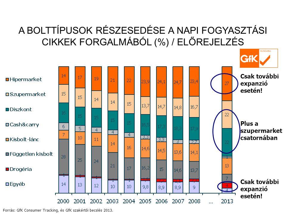 A BOLTTÍPUSOK RÉSZESEDÉSE A NAPI FOGYASZTÁSI CIKKEK FORGALMÁBÓL (%) / ELŐREJELZÉS Forrás: GfK Consumer Tracking, és GfK szakértői becslés 2013.