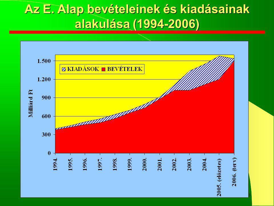 13 Az E. Alap bevételeinek és kiadásainak alakulása (1994-2006)