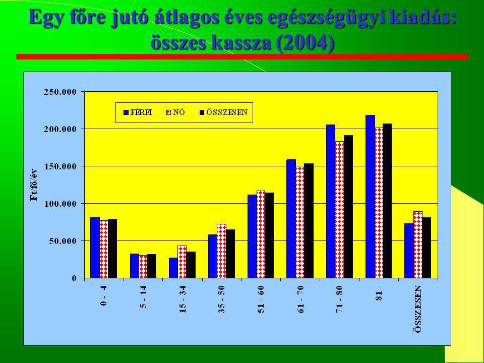 25 Egy főre jutó átlagos éves egészségügyi kiadás: összes kassza (2004)