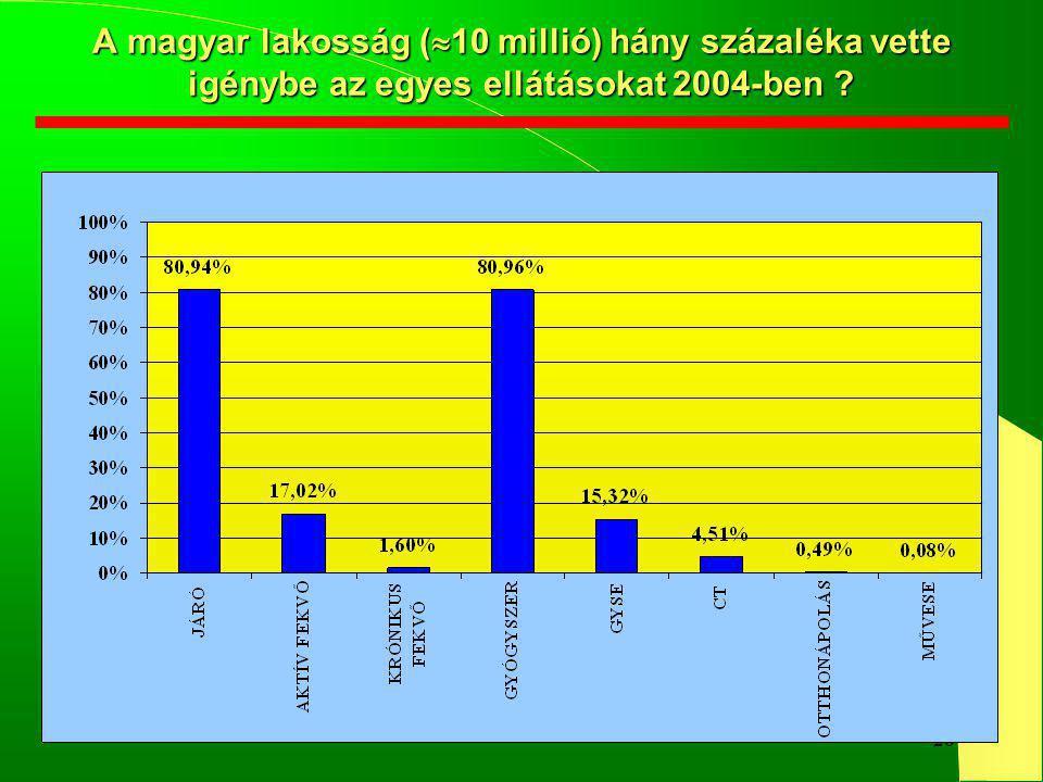 26 A magyar lakosság (  10 millió) hány százaléka vette igénybe az egyes ellátásokat 2004-ben ?