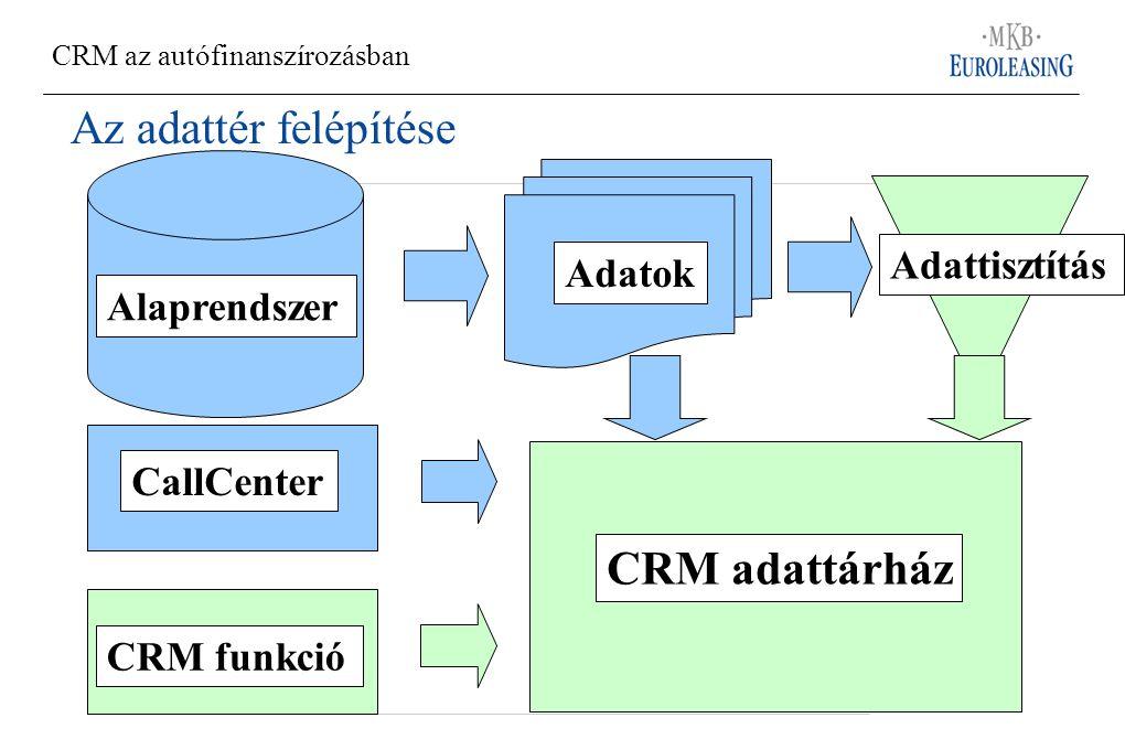 Az adattér felépítése CRM adattárház CRM funkció CallCenter Alaprendszer Adatok Adattisztítás CRM az autófinanszírozásban