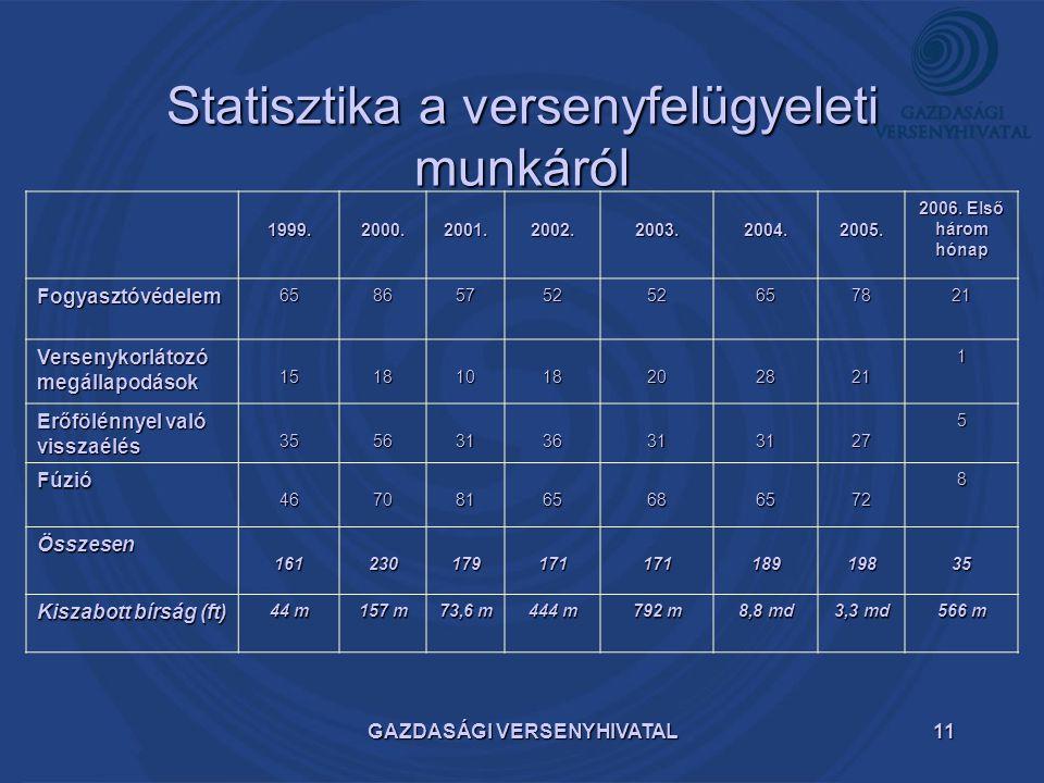 GAZDASÁGI VERSENYHIVATAL11 Statisztika a versenyfelügyeleti munkáról 1999.2000.2001.2002.2003.2004.2005. 2006. Első három hónap Fogyasztóvédelem658657