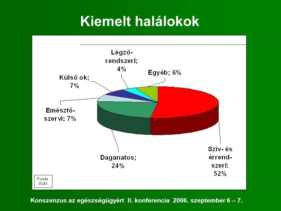 Kiemelt halálokok Forrás : EüM Konszenzus az egészségügyért II. konferencia 2006. szeptember 6 – 7.