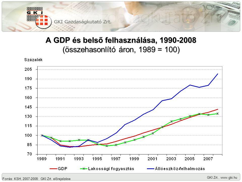A GDP és belső felhasználása, 1990-2008 (összehasonlító áron, 1989 = 100) GKI Zrt., www.gki.hu Forrás: KSH, 2007-2008: GKI Zrt.