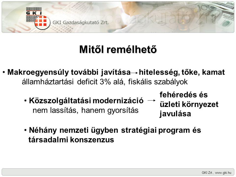 Mitől remélhető GKI Zrt., www.gki.hu Makroegyensúly további javítása hitelesség, tőke, kamat államháztartási deficit 3% alá, fiskális szabályok Közszo