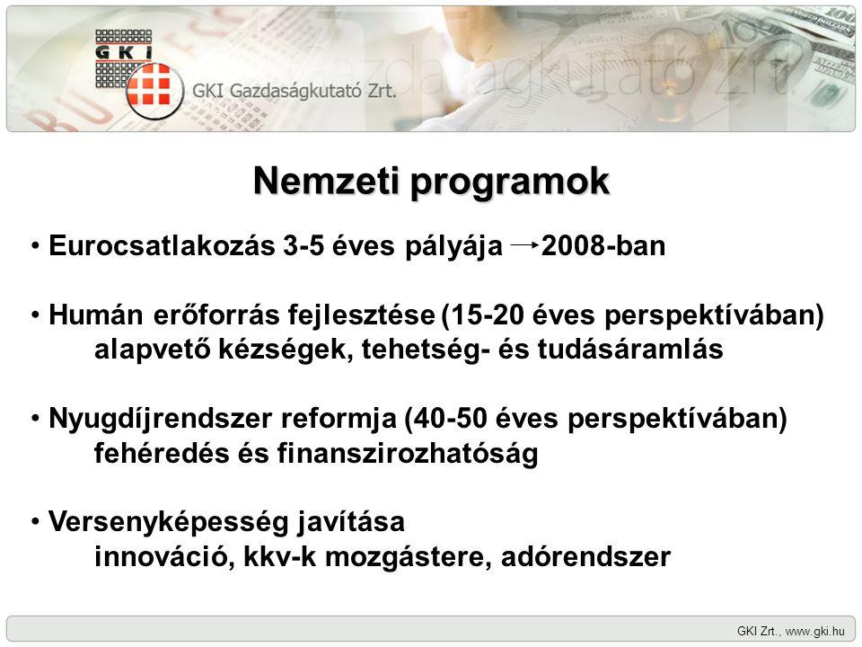 Nemzeti programok GKI Zrt., www.gki.hu Eurocsatlakozás 3-5 éves pályája 2008-ban Humán erőforrás fejlesztése (15-20 éves perspektívában) alapvető kézségek, tehetség- és tudásáramlás Nyugdíjrendszer reformja (40-50 éves perspektívában) fehéredés és finanszirozhatóság Versenyképesség javítása innováció, kkv-k mozgástere, adórendszer