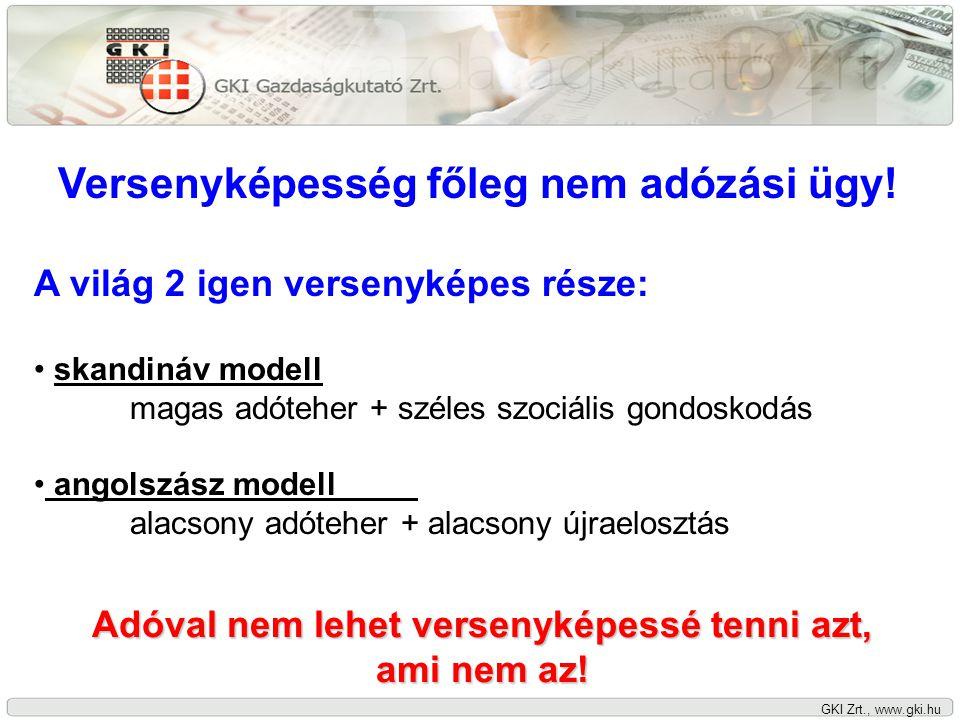 GKI Zrt., www.gki.hu Versenyképesség főleg nem adózási ügy! A világ 2 igen versenyképes része: skandináv modell magas adóteher + széles szociális gond