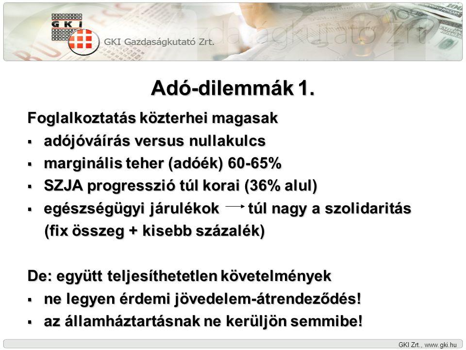 GKI Zrt., www.gki.hu Adó-dilemmák 1. Foglalkoztatás közterhei magasak  adójóváírás versus nullakulcs  marginális teher (adóék) 60-65%  SZJA progres