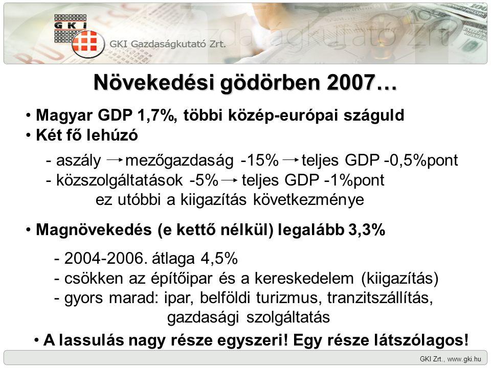 Növekedési gödörben 2007… GKI Zrt., www.gki.hu Magyar GDP 1,7%, többi közép-európai száguld Két fő lehúzó - aszály mezőgazdaság -15% teljes GDP -0,5%pont - közszolgáltatások -5% teljes GDP -1%pont ez utóbbi a kiigazítás következménye Magnövekedés (e kettő nélkül) legalább 3,3% - 2004-2006.
