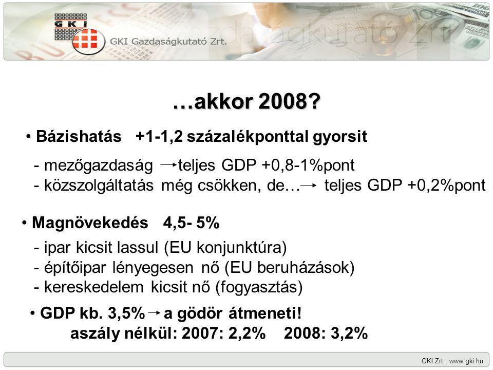 GKI Zrt., www.gki.hu …akkor 2008? Bázishatás +1-1,2 százalékponttal gyorsit - mezőgazdaság teljes GDP +0,8-1%pont - közszolgáltatás még csökken, de… t