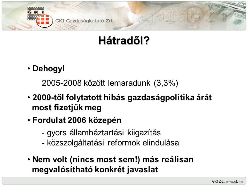 Hátradől? GKI Zrt., www.gki.hu Dehogy! 2005-2008 között lemaradunk (3,3%) 2000-től folytatott hibás gazdaságpolitika árát most fizetjük meg Fordulat 2