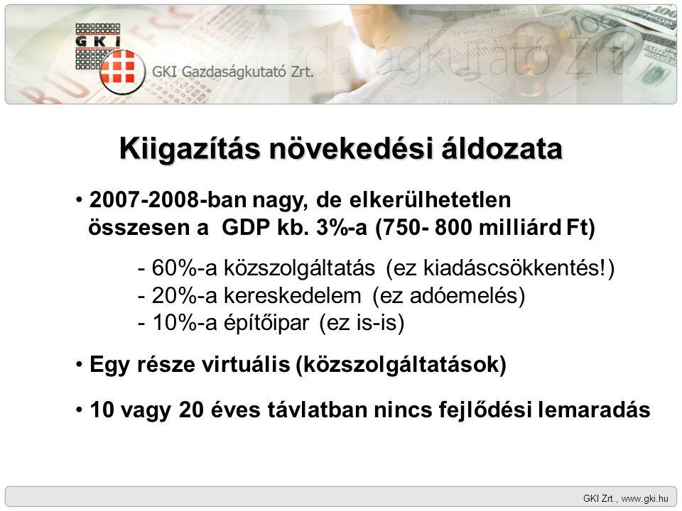Kiigazítás növekedési áldozata GKI Zrt., www.gki.hu 2007-2008-ban nagy, de elkerülhetetlen összesen a GDP kb. 3%-a (750- 800 milliárd Ft) 10 vagy 20 é